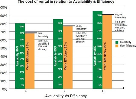 Bar graph showing the cost of rental
