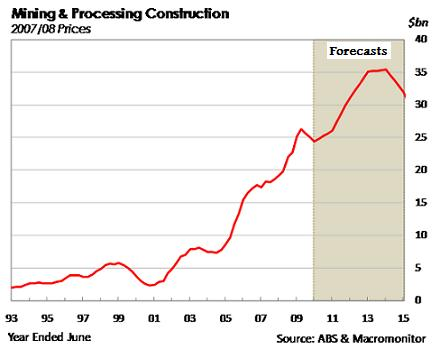 A peak in mining and processing construction is expected in 2013/14.